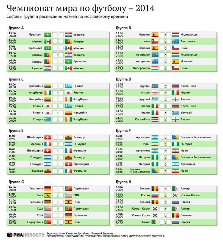 Расписание матчей чемпионата мира по футболу 2016 россия